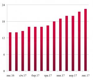 Динаміка ставок оренди НАПІВВАГОНІВ листопад