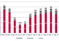 Обсяги залізничних перевезень будівельних вантажів в Україні, млн. тонн, 09, 2021